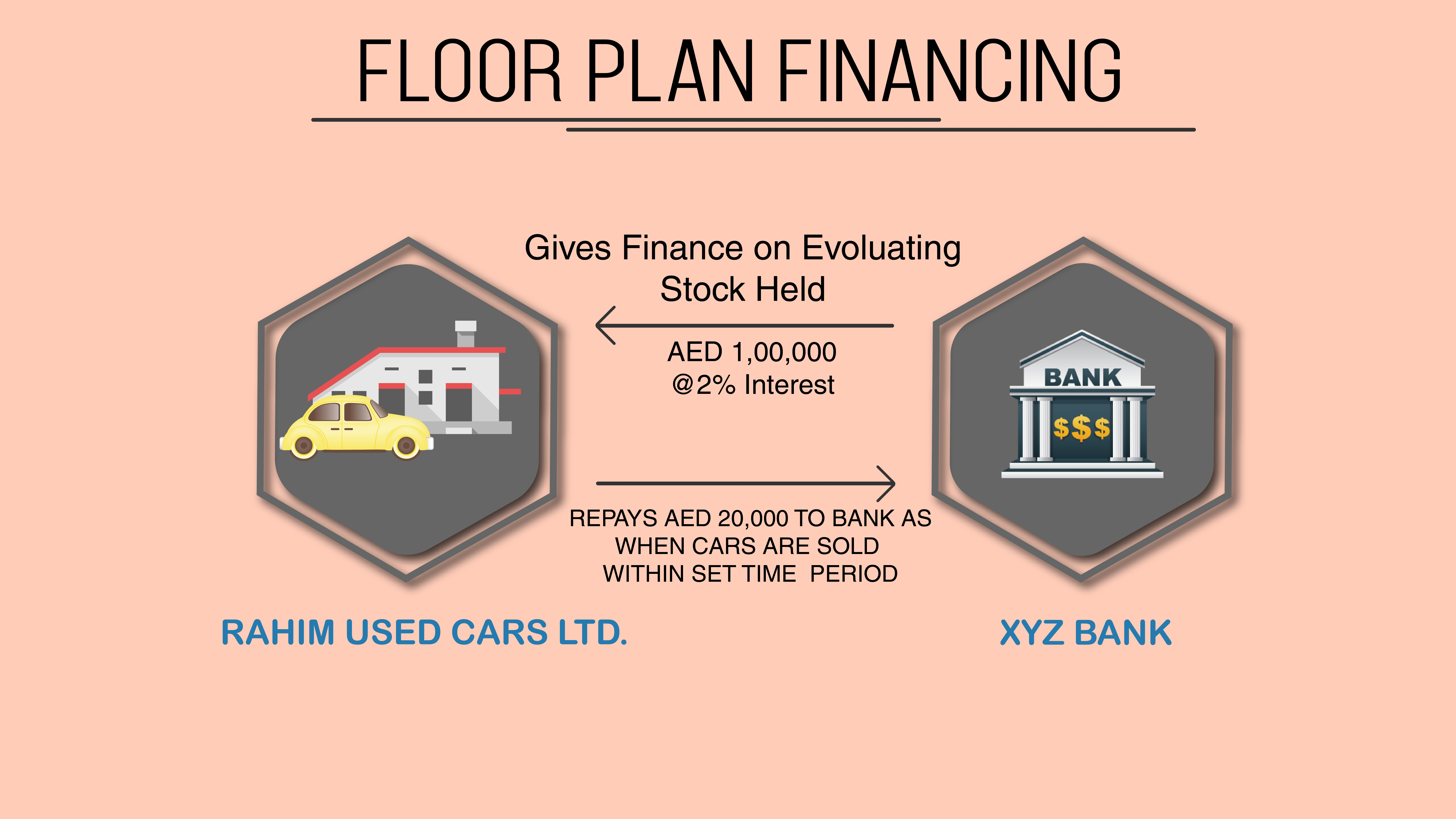 How To Record Floor Plan Financing In Uae Reach Software