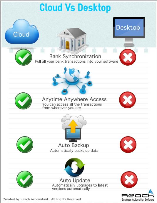 Wholesale Car Parts >> Cloud-vs-Desktop-Software - Reach Accounting Software
