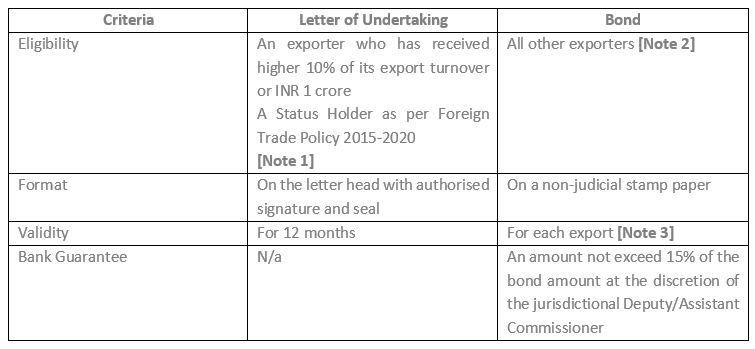 Exports Under GST