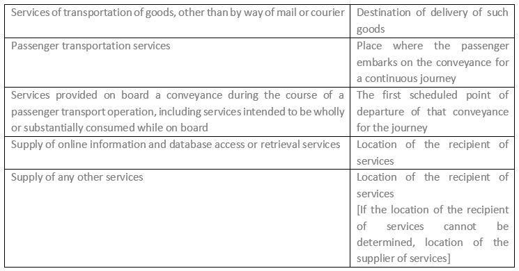 Export Procedure Under GST | Eligibility | Impact | LUT/ Bond